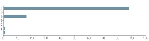 Chart?cht=bhs&chs=500x140&chbh=10&chco=6f92a3&chxt=x,y&chd=t:88,0,16,0,0,1,1&chm=t+88%,333333,0,0,10|t+0%,333333,0,1,10|t+16%,333333,0,2,10|t+0%,333333,0,3,10|t+0%,333333,0,4,10|t+1%,333333,0,5,10|t+1%,333333,0,6,10&chxl=1:|other|indian|hawaiian|asian|hispanic|black|white